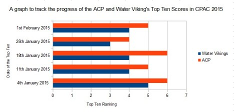 A graph to track the progress of the ACP and Water Viking's Top Ten Scores in CPAC 2015.